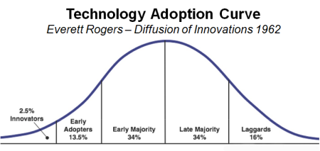 Technology Adoption Curve showing 2.5% innovators, early adopters 13.5%, early majority 34%, late majority 34% and laggards 16%