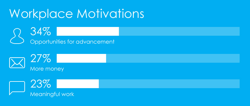 Workplace Motivations graph showing 35% opportunities for advancement, 27% more money and 23% meaningful work