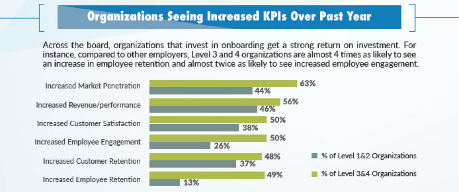 Graph for 'Organizations seeing increased KPIs over past year'