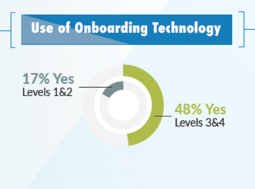 Image showing the use of onboarding technology. 17% of level 1&2 are yes and 48% from Level 3&4 are yes