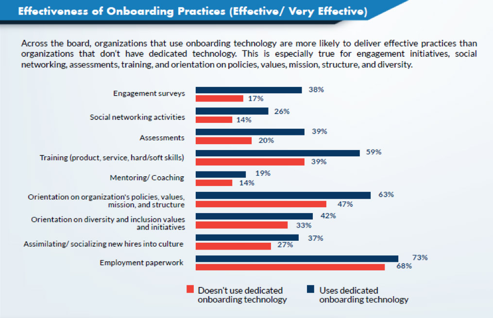 Graph of effectiveness of onboarding practices (effective and very effective)